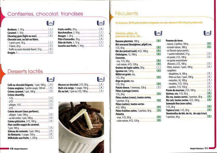 liste alimentaire confiseries, chocolat, friandise; desserts lactés; féculents