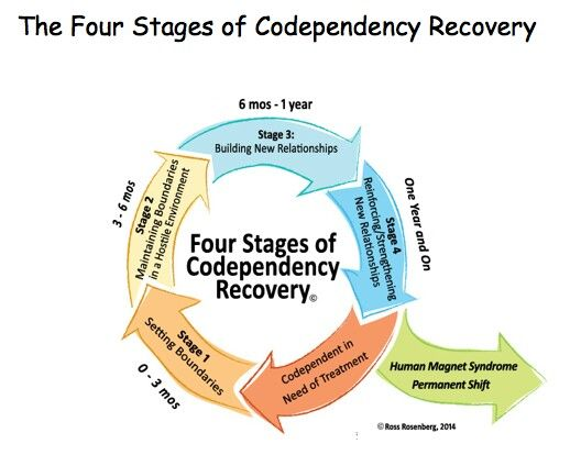 630 best Recovery Worksheets & Education images on ...