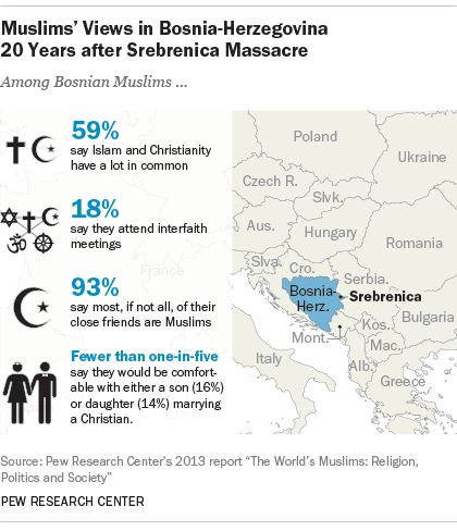 Muslims' Views in Bosnia-Herzegovina 20 Years After Srebrenica Massacre