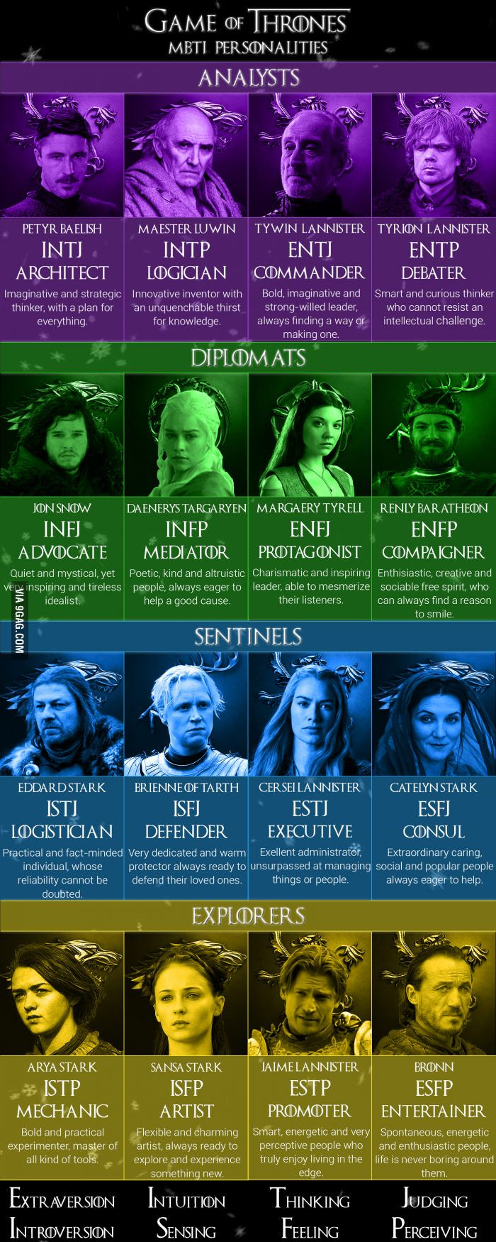 Game of thrones - MBTI personalities which character are you ?