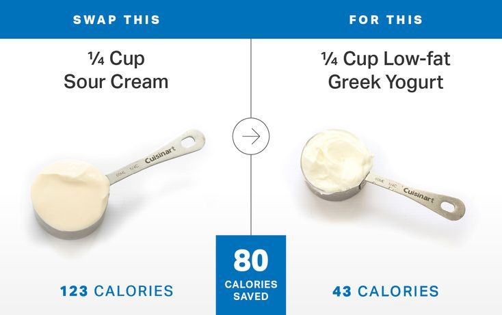 Whether it's swapping heavy cream for cauliflower or avocado for butter, cutting just 50 calories per day through simple food swaps can add up to bigger weight loss wins in the long run.