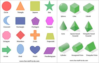 19 Free geometric shapes worksheets to print, cut, color, outline, name, learn to draw and identify. Basic 2 dimensional shapes, polygons and solid 3 dimensional shapes in easy to understand format.