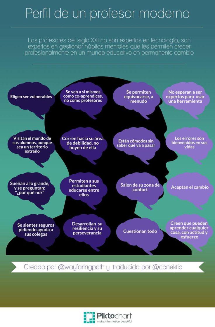Perfil deseable del profesor del siglo XXI #infografia #infographic #education