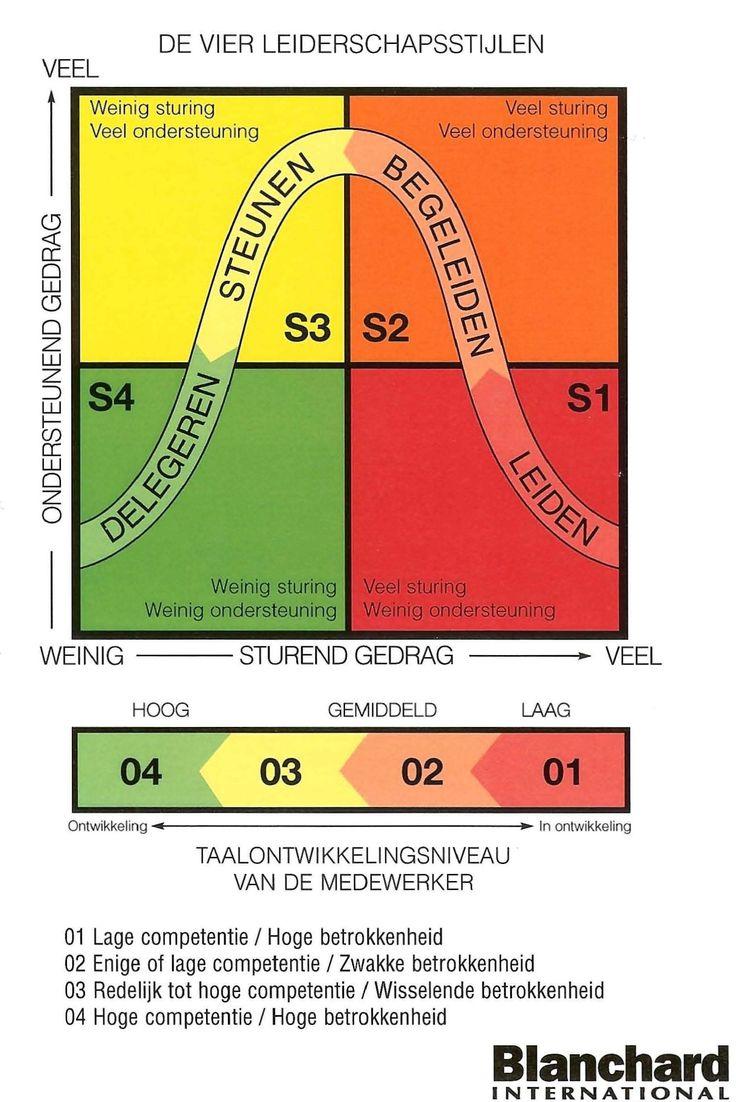 Blanchard, Situationeel Leiderschap; Dit model wordt vaak gebruikt vanwege de 4 stijlen van leidinggeven. De kracht zit in mijn ogen echter in het samen afstemmen van het ontwikkelniveau bij een specifiek doel of gerichte taak; dynamiek uit interactie.