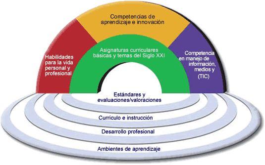 Asignaturas curriculares básicas y temas prioritarios para el desarrollo integral de los estudiantes