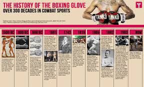 The Historical past Of Boxing Gloves