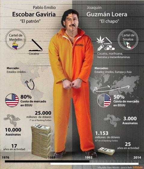 Histórico: el día que Joaquín El Chapo Guzmán se reunió con Pablo Escobar