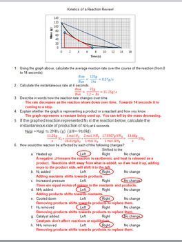 Reaction Rate (Kinetics) and LeChatelier's Principle Review Worksheet