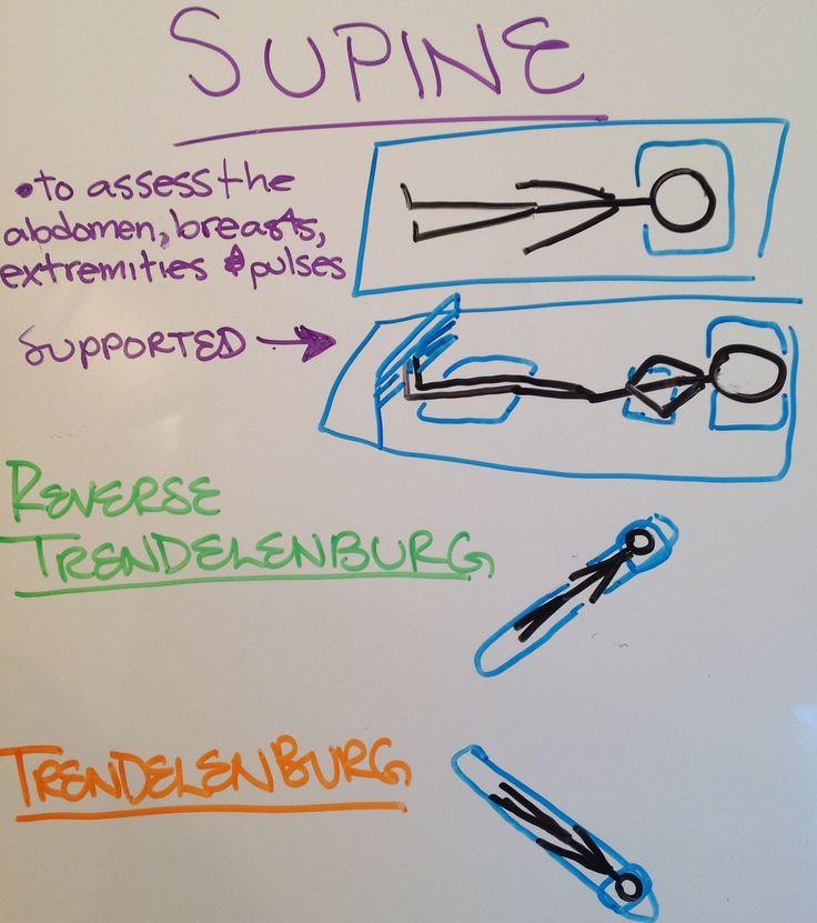 Patient positioning Supine, Reverse Trendelenburg, and