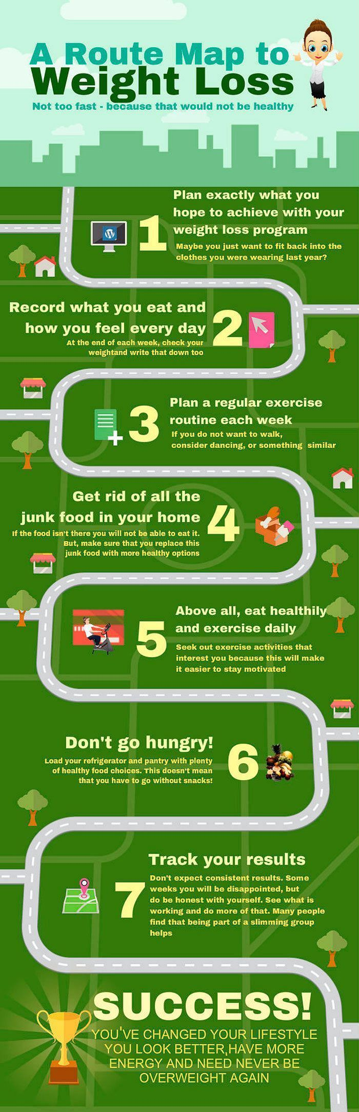 How to lose 23 pounds in 21 days.  Route map to weight loss