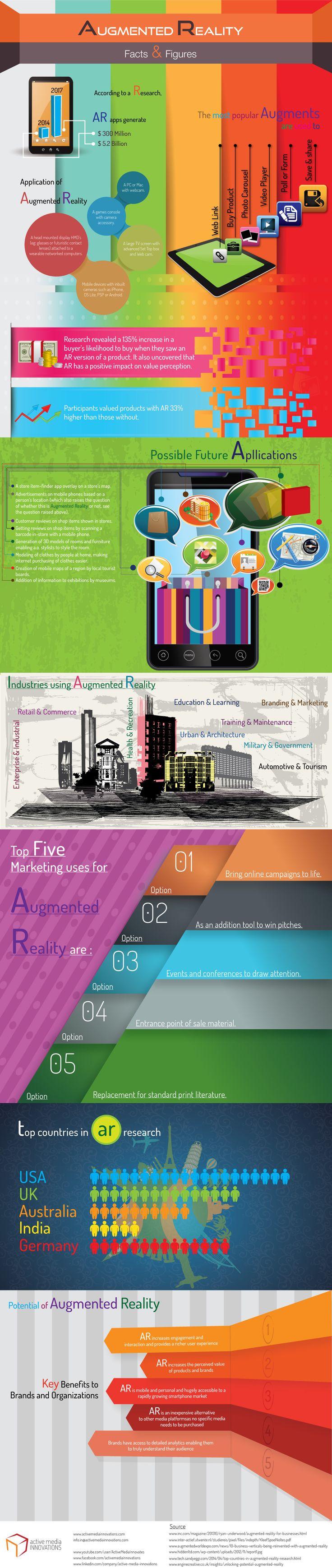 Algunos datos interesantes sobre la #RealidadAumentada: - Utilidades - Usos potenciales - Utilidad para el Marketing -  Utilización por países