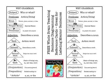 FREE Whole Brain Teaching  Grammar: Sentence Diagramming Reference Cards, previously known as Power Grammar  Great for Labeling Mentor Sentences with Parts of Speech of for use with Daily Oral Language or Daily Language Practice.Print on cardstock as reference cards or just print on regular paper and students can glue them into their interactive notebooks or mentor sentence journals.Note: This resource is based on Whole Brain Teaching strategies but it is not officially endorsed by Whole…