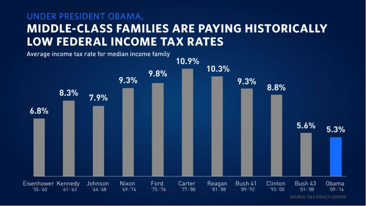 middle-class families are paying historically low federal income tax rates - John Costello CPA