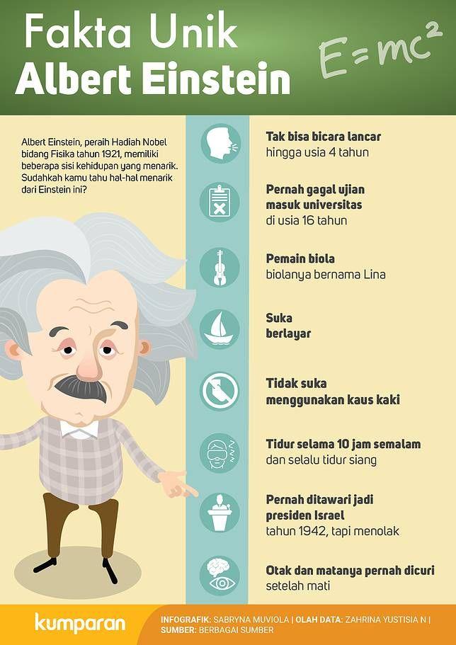 Kamu Mungkin Sudah Mengenal Albert Einstein Sebagai Manusia Jenius Dan Ahli Fisika Penemu Teori Relativitas Tapi Sudahka Einstein Teori Relativitas Pendidikan