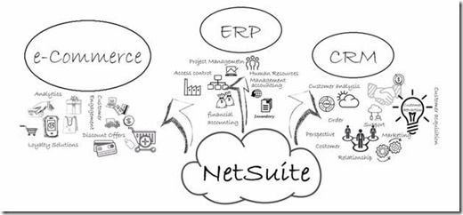 #NetSuite has the capability to connect your #CRM, #E-commerce and #ERP, meaning you can have an enterprise level solution to manage all your data at one place. This can be achieved by implementation of various NetSuite products. http://inoday.com/netsuite-erp-trends/
