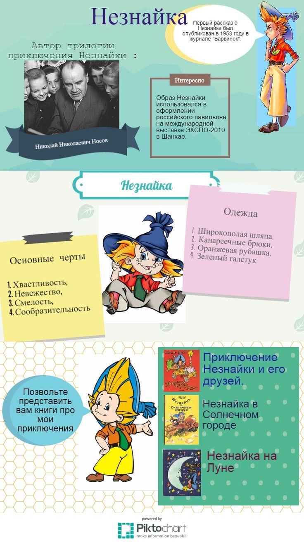 """Работа команды литературного персонажа во Вконтакте """"Незнайка"""""""