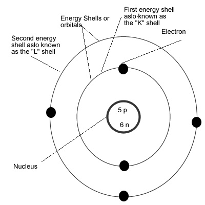 atomic theories models