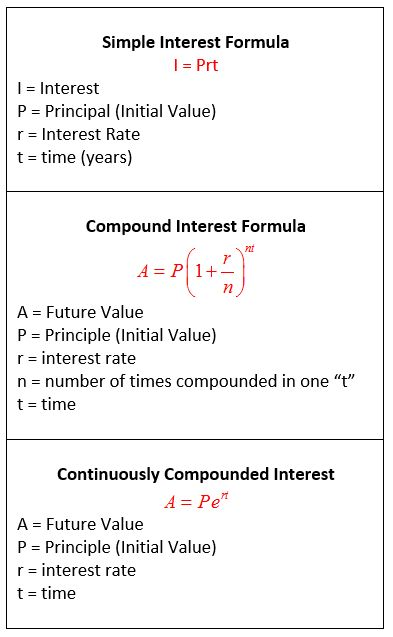 Simple Interest Compound Interest Continuously