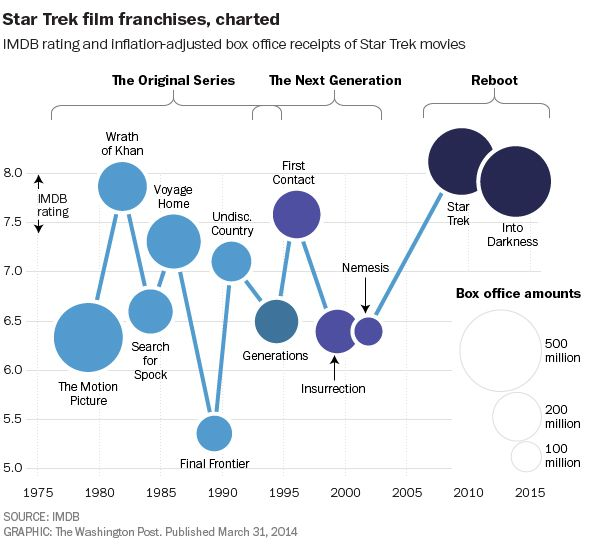 Every #StarTrek film, charted via @Washington Post