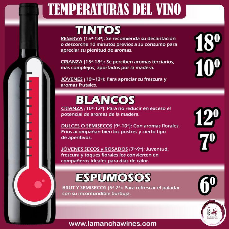 ¿Sabías que cada tipo de vino se debe servir a una temperatura adecuada para poder disfrutar plenamente de sus aromas y su sabor? #vino #copa #temperatura #sabor #aromas #tinto #blanco #rosado #espumoso #degusta