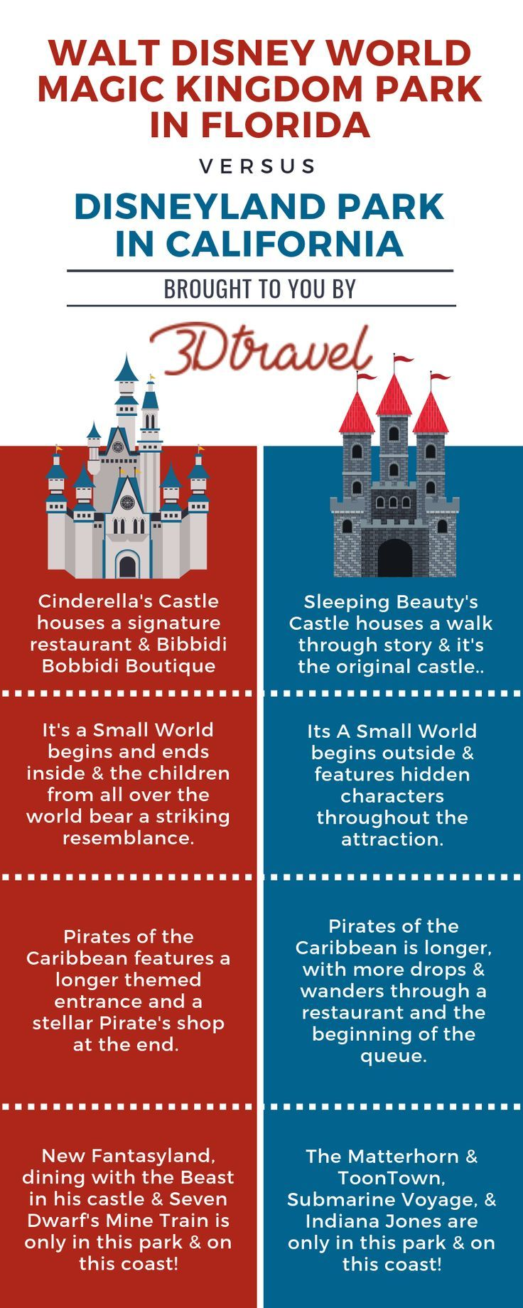 Which Is Better Waltdisneyworld Magickingdom Or Disneyland Wherewaltwalked Walt Disney World Vacations Disney Destinations Disney Trips