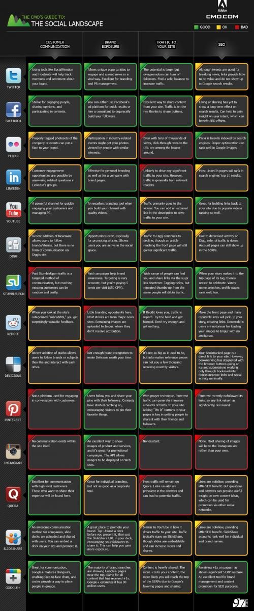 Social networks broke down into CRM, Brand Exposure, Traffic referrals and seo aka Search marketing -  Interactive version here: http://www.cmo.com/social-media-guide/2012/