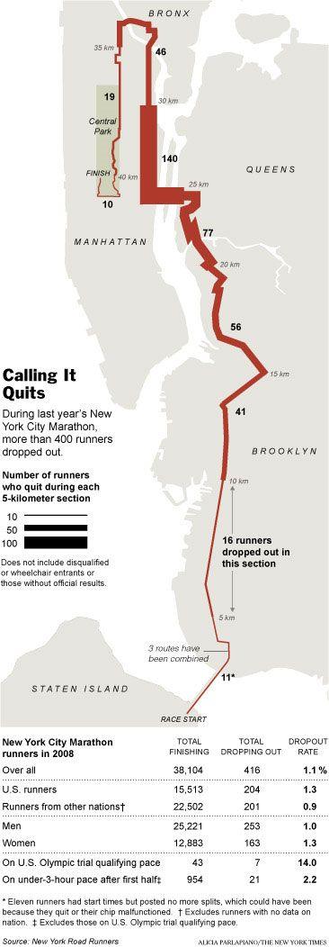 NY Marathon Dropouts