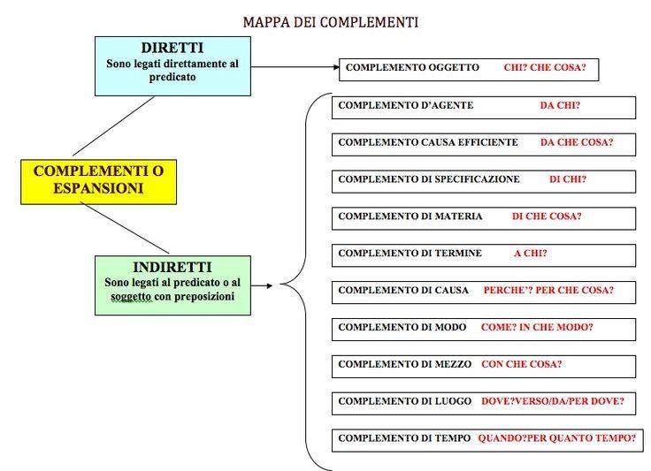 Mappa dei complementi