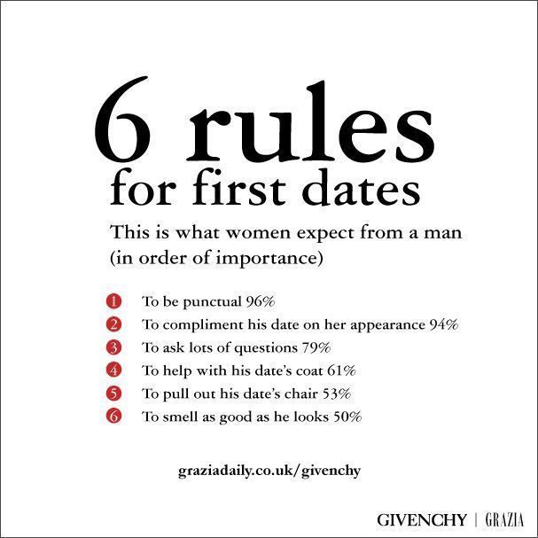 first-date-rules-quotes-pinterest-online-dating-first-dates-and-8986901.jpeg (607×607)