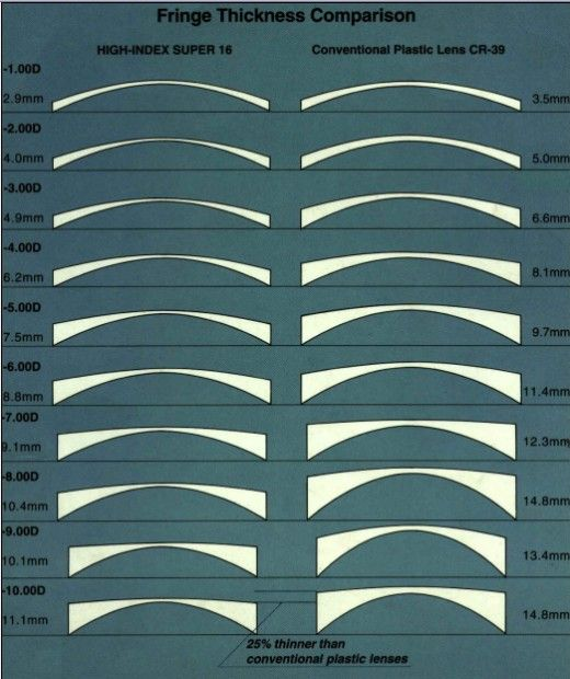 Choosing the Best Eyeglass Lenses For You