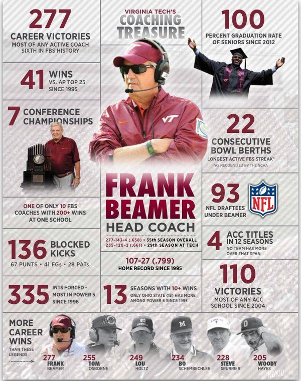 There's only one Frank Beamer! #BeamerWay