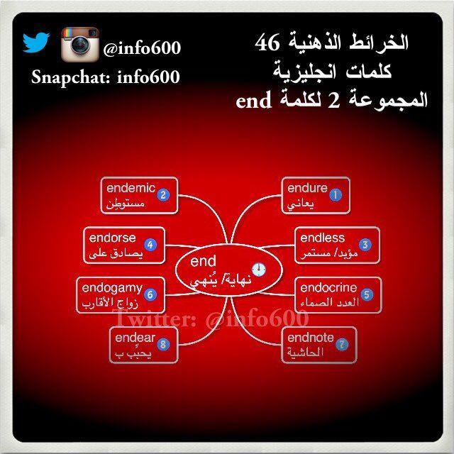 مانشستر Sultan On Twitter English Language Learning Grammar Learn English English Language Learning