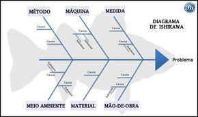 Diagrama de Ishikawa - Causa e Efeito | Portal Administração
