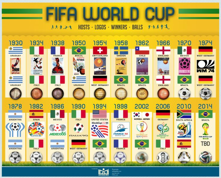 #infografia Anfitriones, Ganadores, Balones y Logos de todos los Mundiales de fútbol | FIFA World Cup - Hosts, Logos, Winners, and Balls #Infographic