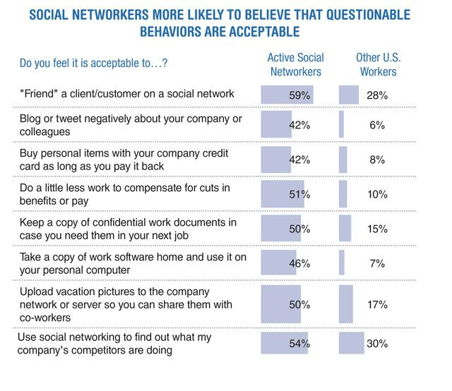Ethics and Social Media: Where Should You Draw The Line? Since 1994, the Ethics Resource Centerhas produced the National Business Ethics Survey (NBES), available for free to the public, to gather information about employees' perspectives of ethics in the workplace. The ERC's latest report is one of the first to explore the possible connection between ethics and social media.