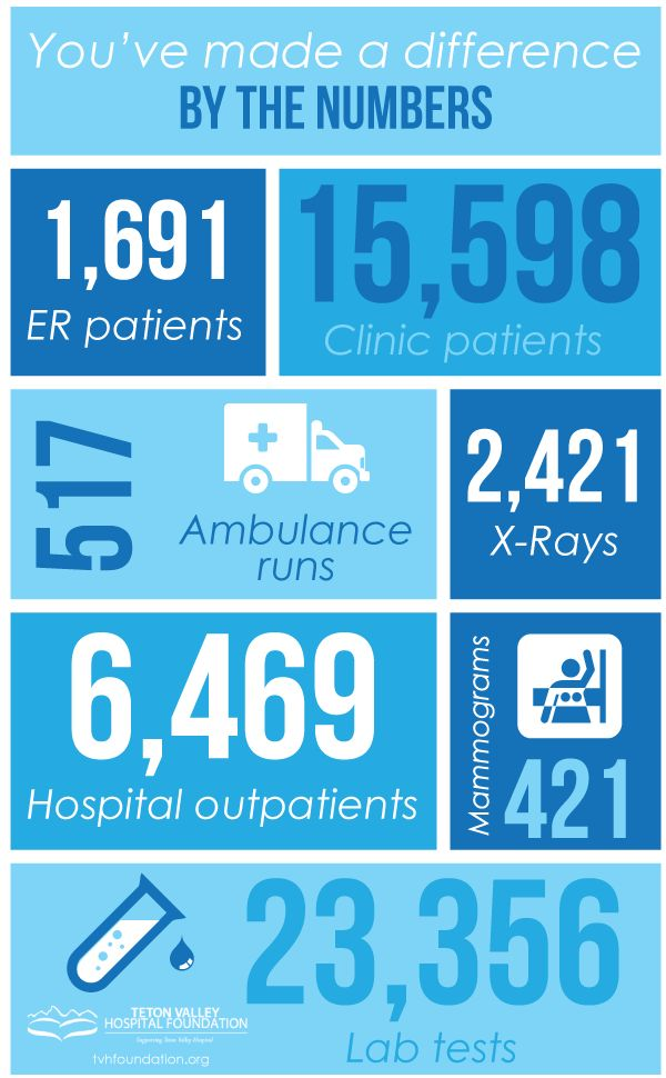 Your contributions to the Teton Valley Hospital Foundation make a difference in our local community. Check out these stats from our 2014 Fiscal Year and see what you've helped us do.