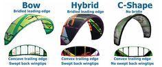 Kite Designs: Types of Kitesurfing Kites Simplified...
