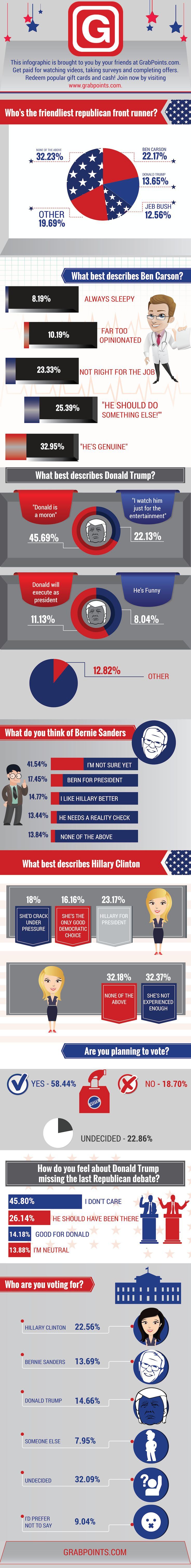 """GrabPoints.com recently asked their members various questions about presidential candidates in the upcoming 2016 election. Many conclusions can be extrapolated from the results, and the following infographic includes all the highlights. A few key points:  Bernie Sanders has many undecided voters. Things go either way for the Bern! In general, respondents dislike Republicans. 32% chose """"None of the Above"""" when we asked who's the friendliest republican front runner 32.27% of respondents think…"""