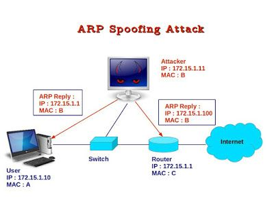 What is an ARP Spoofing Attack ? How do attackers perpetrate this attack ? And, how to safeguard ourselves from this attack ?