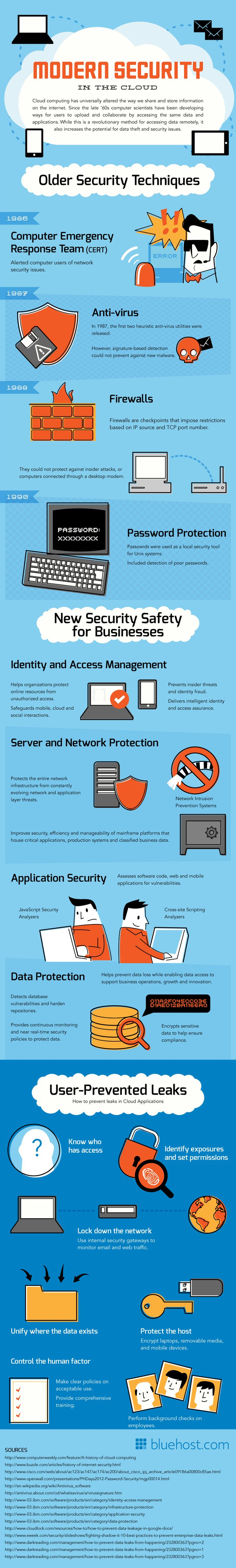 Modern Security In The Cloud
