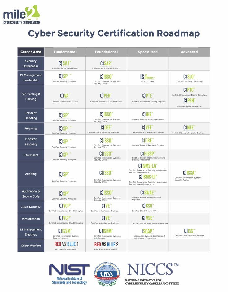 Cyber Security Certification Road Map in 2020 Cyber
