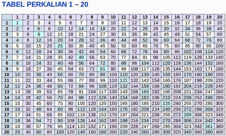 Tabel+Perkalian+1+-+20.jpg (1005×608)