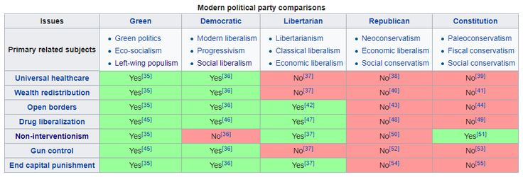 Modern time US political party comparison chart. For those who have lost track of what parties are actually about in the stream of populism and name calling.