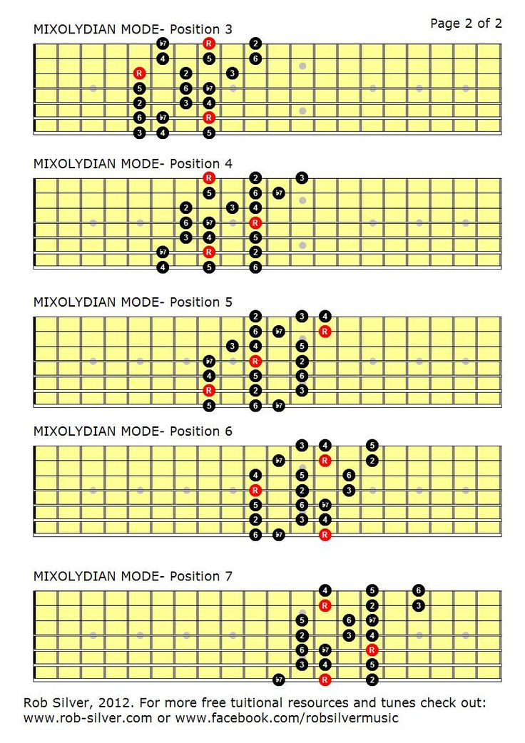 mixolydian scale guitar - Bing Images