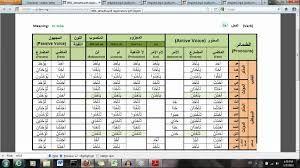 verb form table arabic ile ilgili görsel sonucu