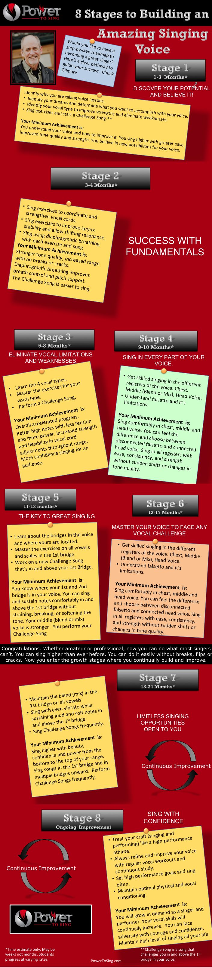 "Learn How to Sing Infographic: 8 Stages to Building an Amazing Singing Voice. Your Guide to Singing Success.   The ""Learn How to Sing Infographic"" is designed to help answer these and many other questions: 1. How long will it take to learn how to sing? 2. What's the problem with my voice? 3. How do..."