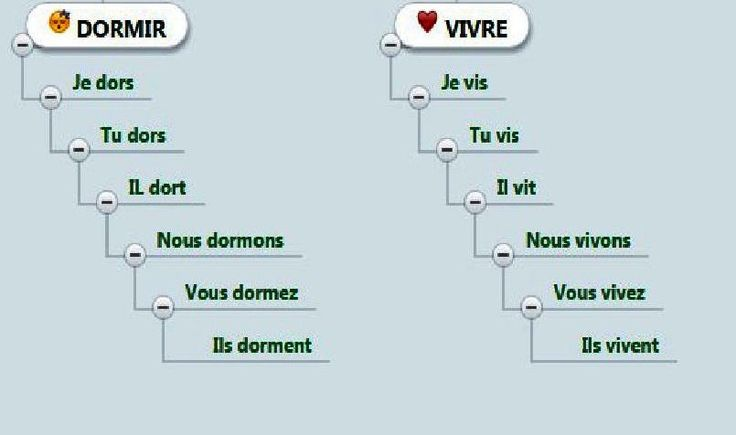 La classe de français: Verbes du troisième groupe en -IR: dormir, mentir, sortir, sentir, servir, etc. Activités interactives et fiche téléchargeable