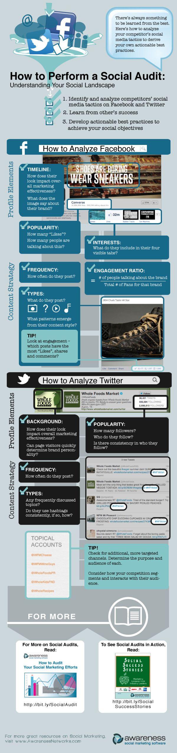 Social Audit als Ausgangspunkt für eine Social-Media-Strategie #infographic