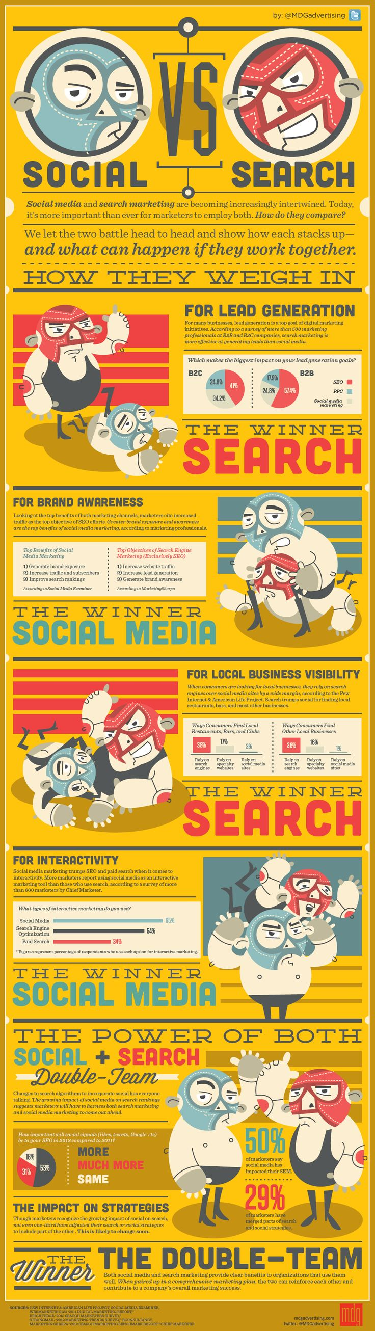 Social Media vs. Search Infographic. Which performs better for lead generation, brand awareness, locals business visibility, and interactivity.