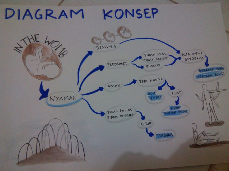 diagram konsep(revisi)_Shenly_kel.3